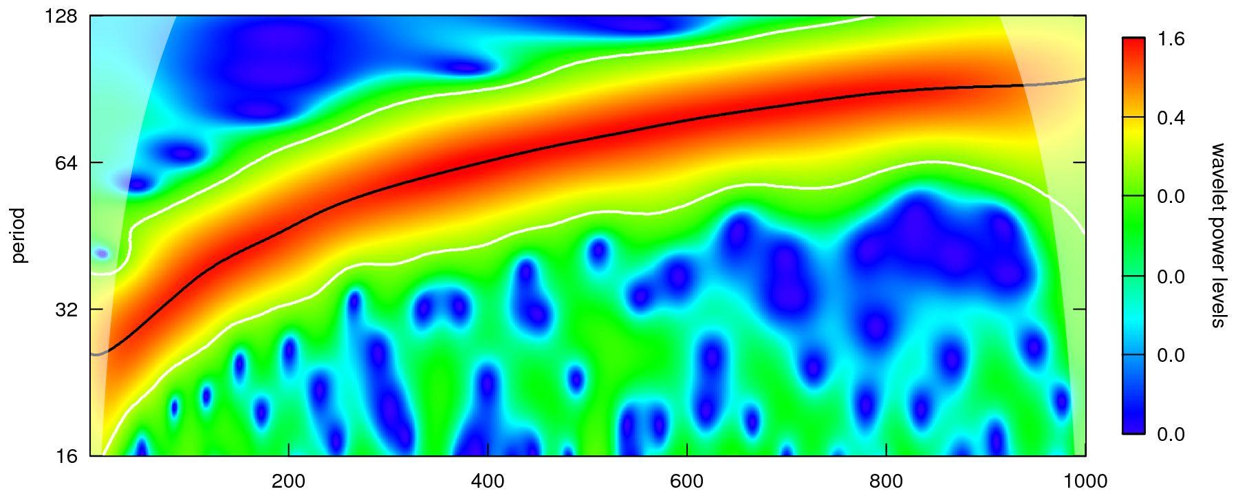 WaveletComp - computational wavelet analysis in R